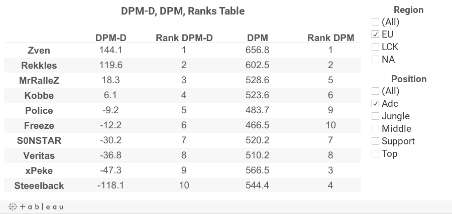 DPMD Table