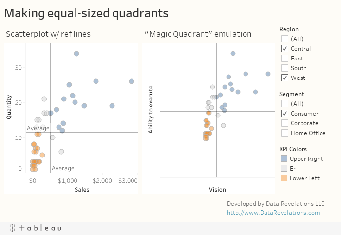 Creating Auto-Adjusting Equal-sized Quadrants in Tableau – Data