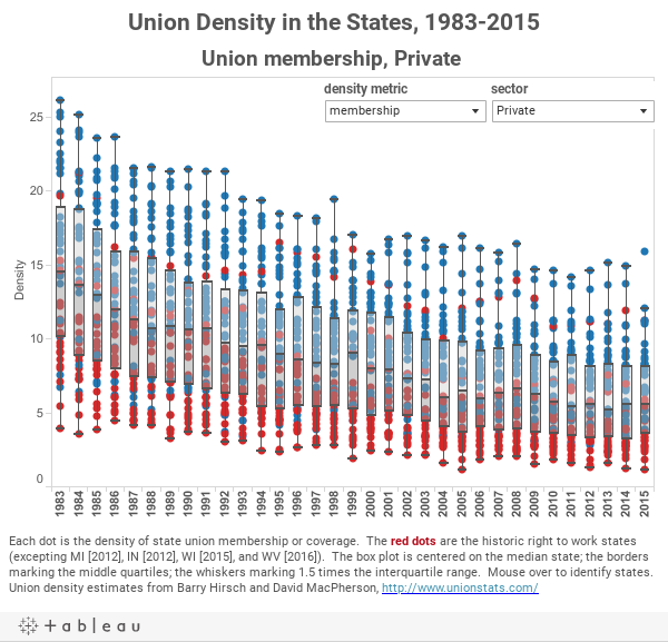 Union Density in the States, 1983-2015