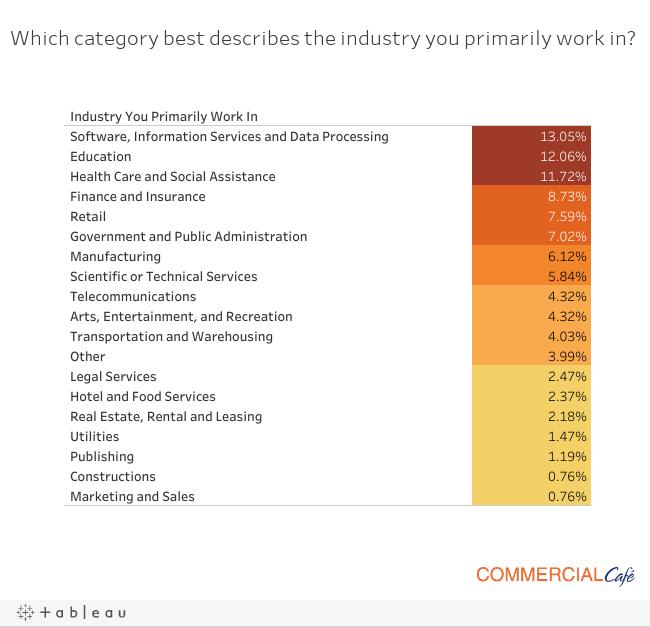 D_industry