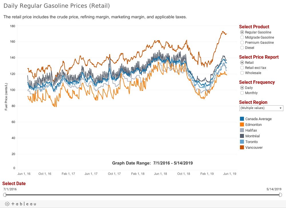 Market Snapshot: Gasoline Pricing And The Role Of
