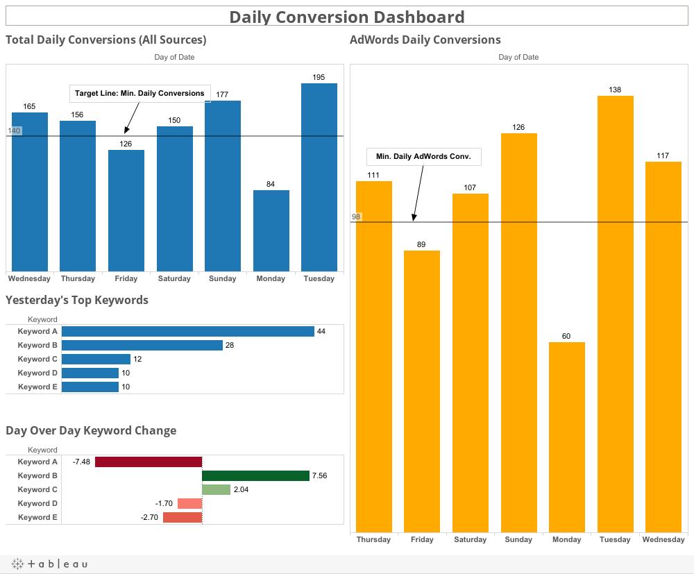 Daily Conversion Dashboard