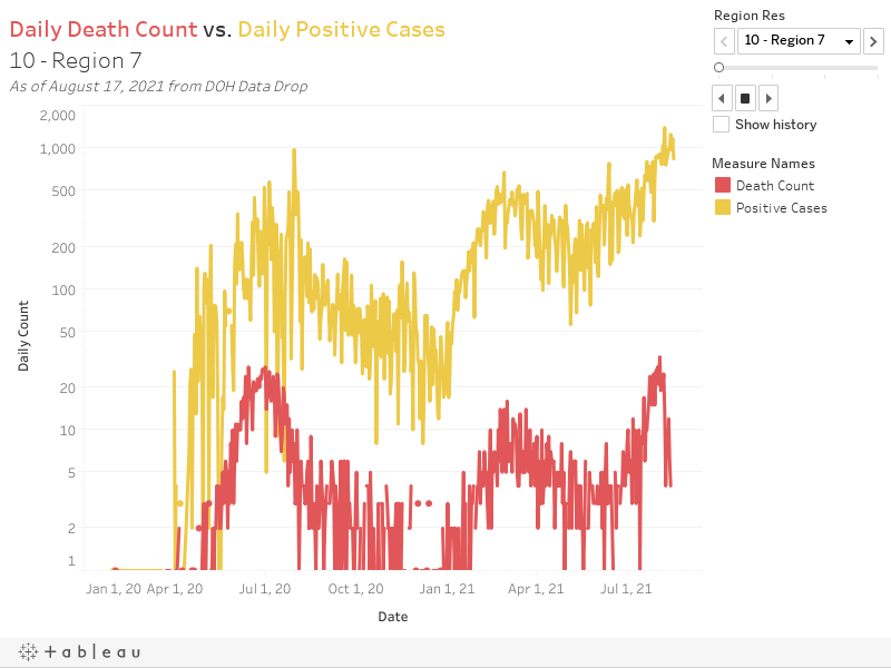 Daily Death Count vs. Daily Positive Cases10 - Region 7As of August 11, 2021 from DOH Data Drop