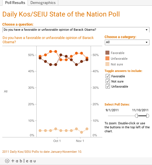 Daily Kos/SEIUWeekly Poll Results for April
