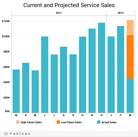 Current and Projected Service Sales