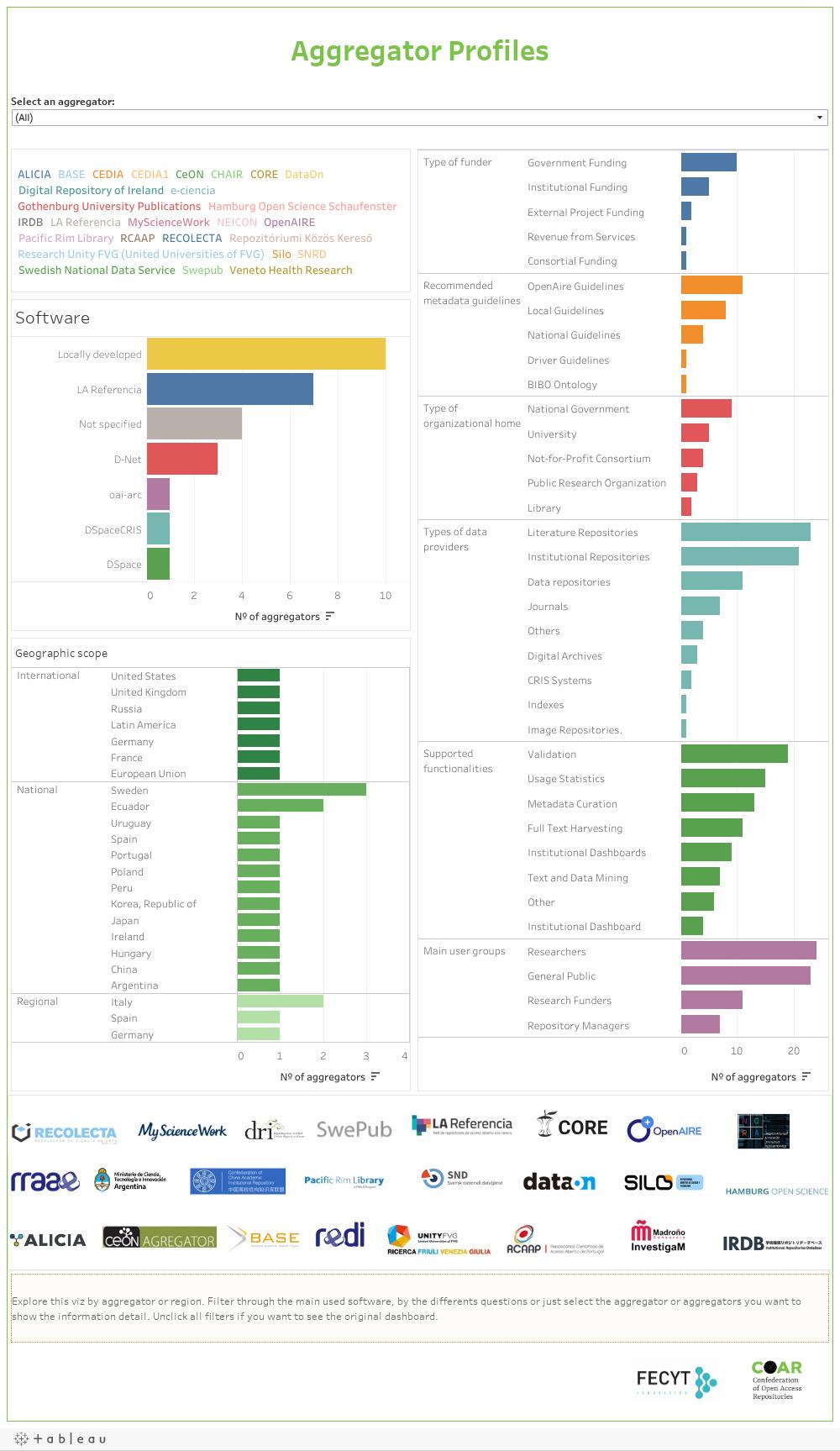 Aggregator Profiles