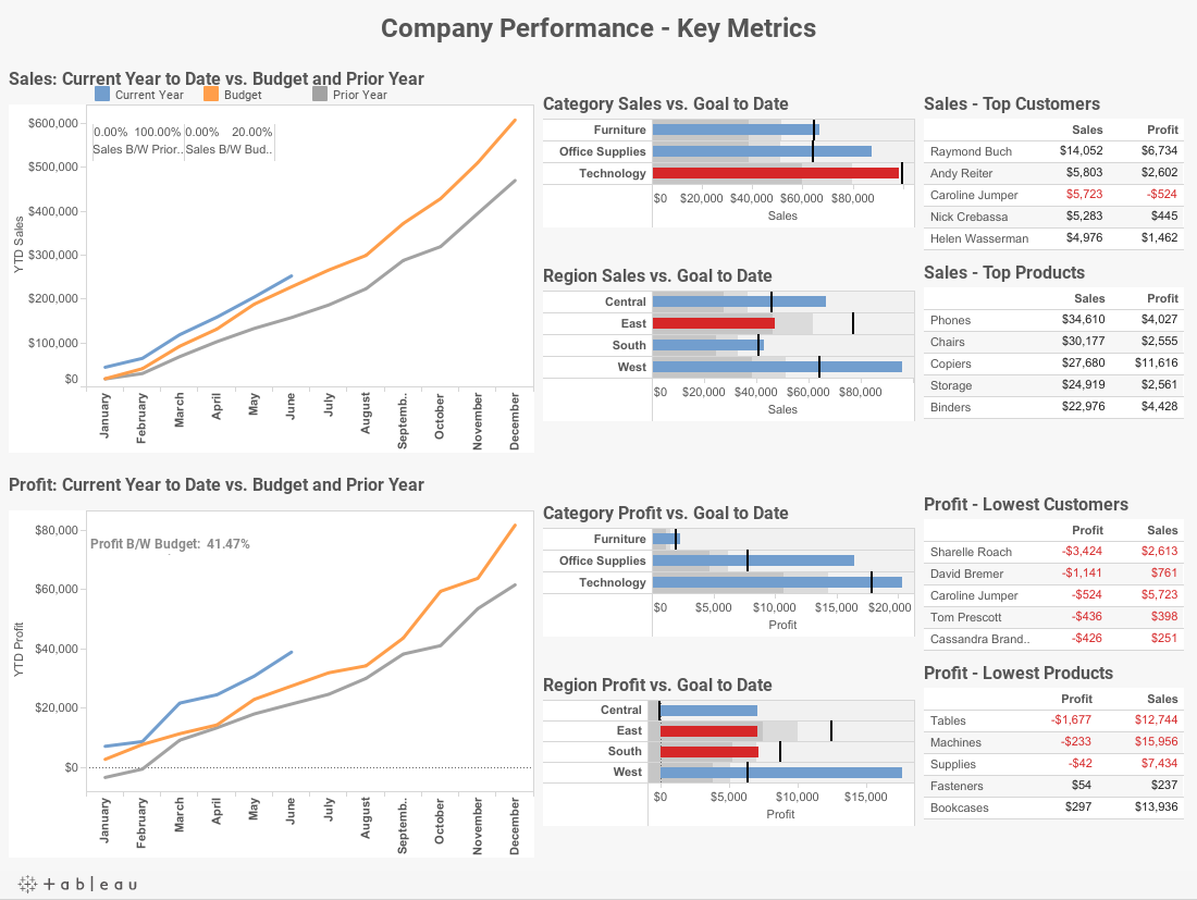 Company Performance - Key Metrics