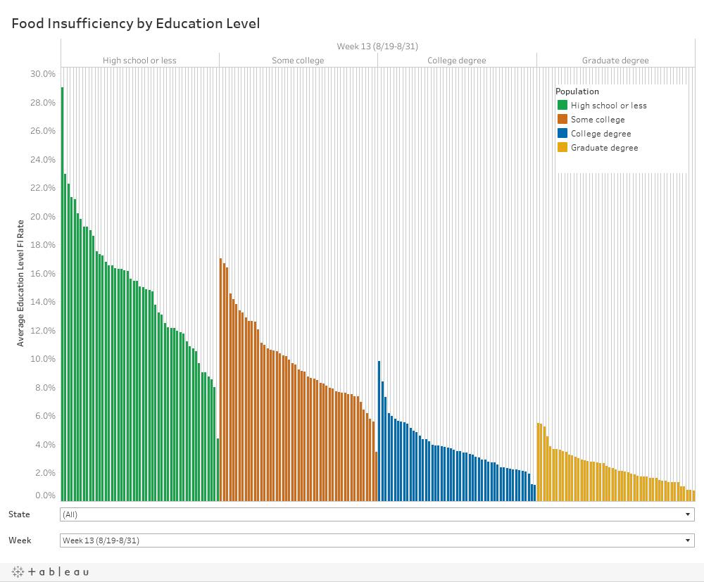 Dashboard (bar chart by education level)