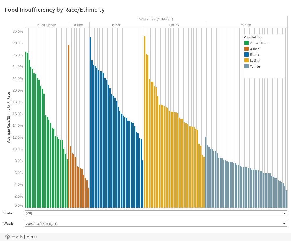 Dashboard (bar chart by race/ethnicity)