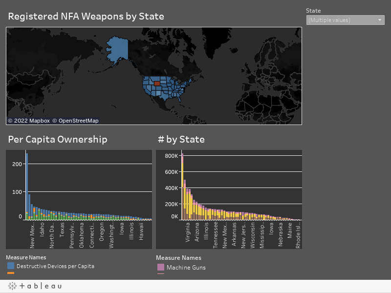 Firearm Ownership in the US
