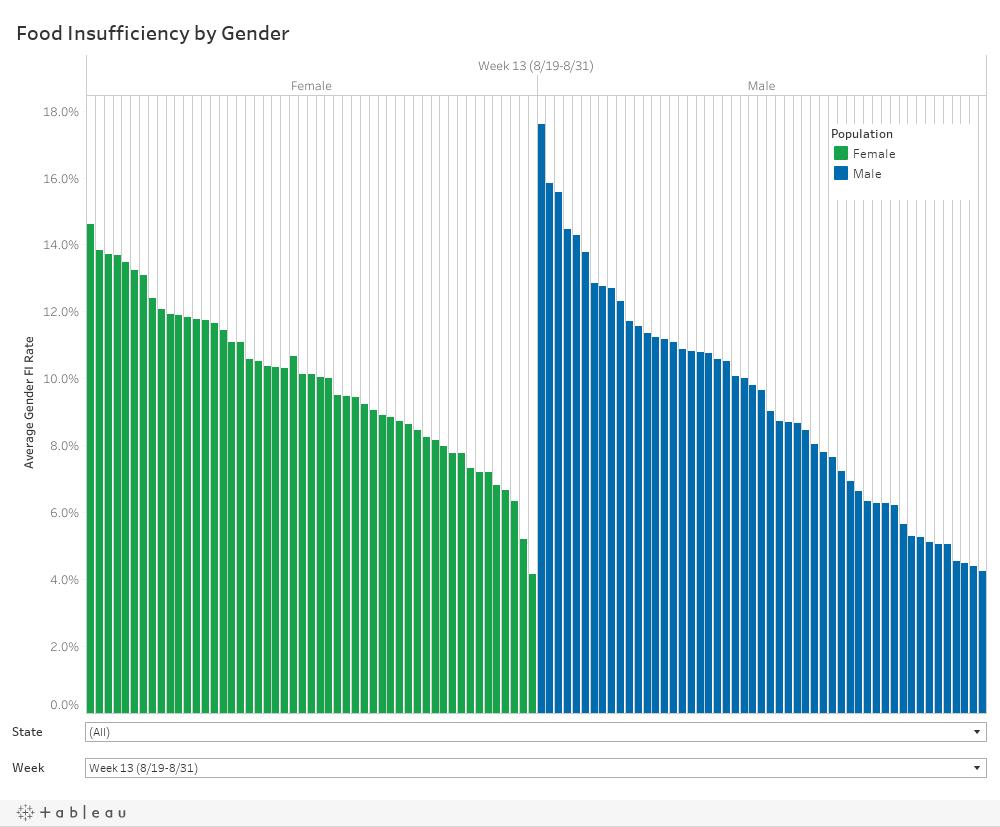 Dashboard (bar chart by gender)