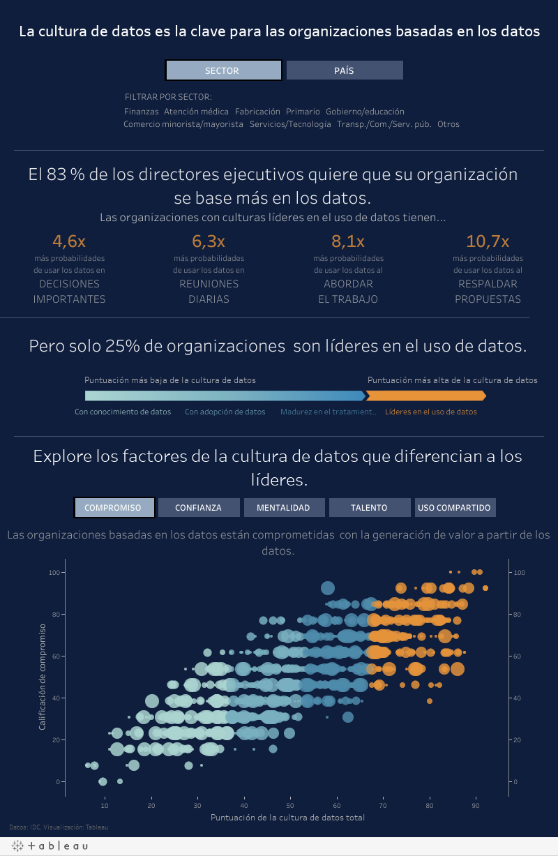 Cultura de datos según IDC