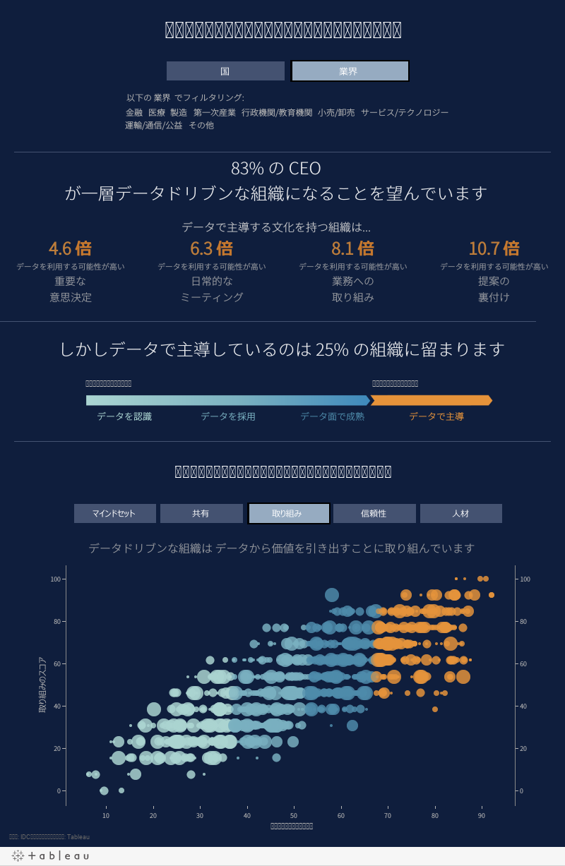 データカルチャー (IDC)