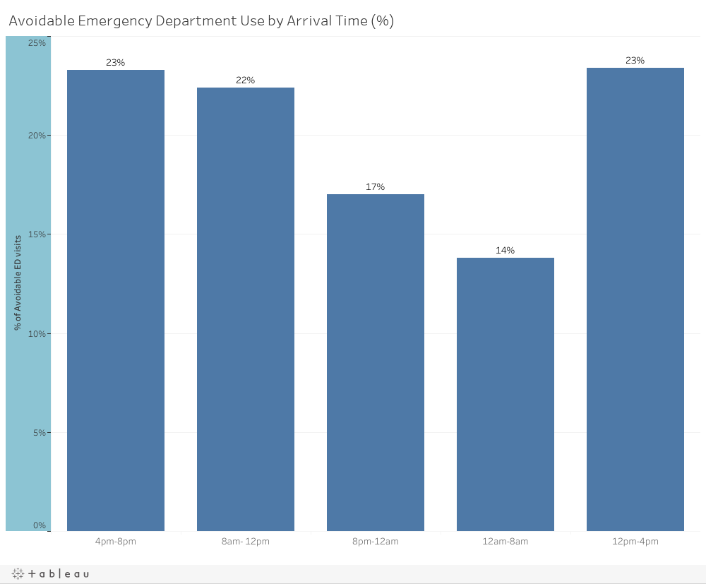 Avoidable Emergency Department Use by Arrival Time (%)