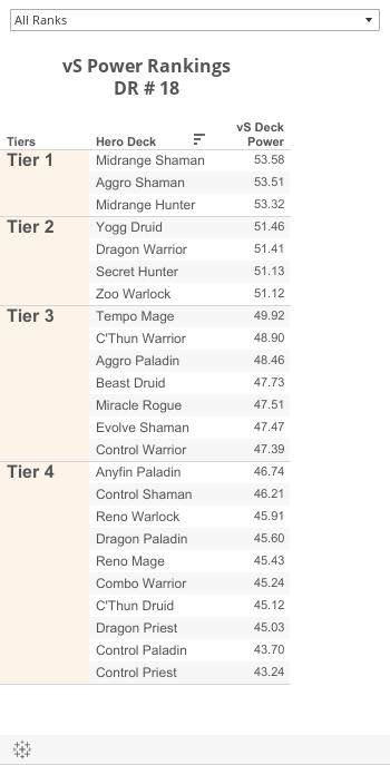 vS Power Rankings (Dashboard)