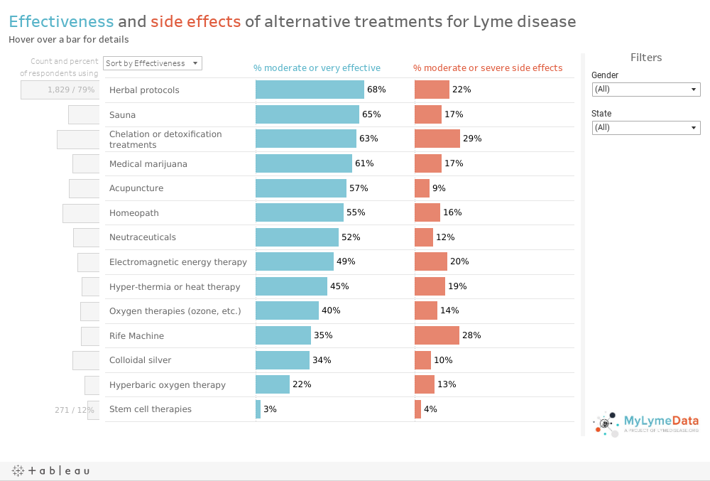 What Alternative Lyme Disease Treatments Work What Are