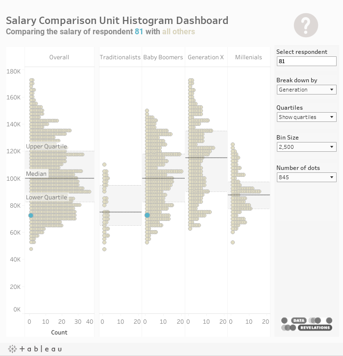 5) Business Visualizations – Data Revelations