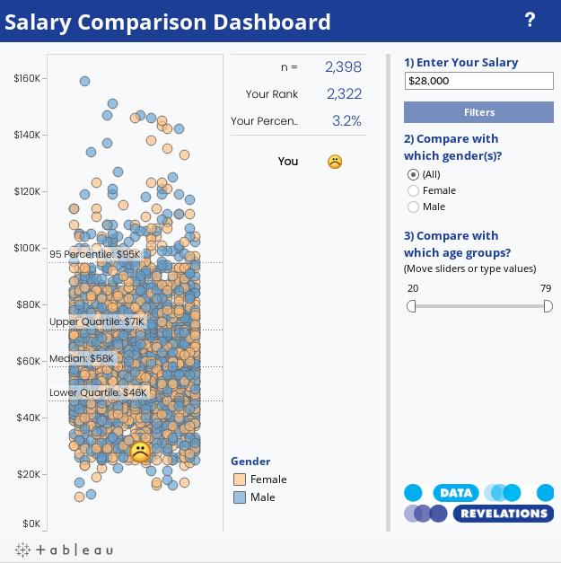 Salary Comparison Dashboard