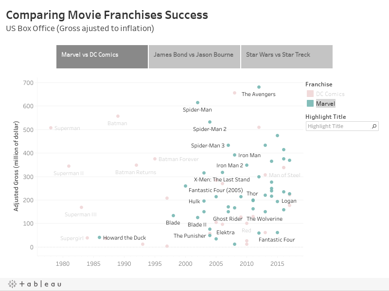 Comparing Movie Franchises SuccessUS Box Office (Gross ajusted to inflation)