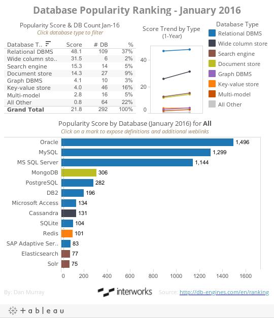 Database Popularity Ranking - January 2016