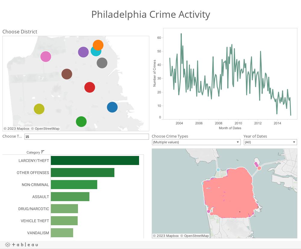Philadelphia Crime Activity