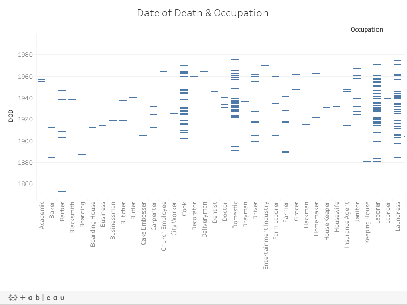 Date of Death & Occupation