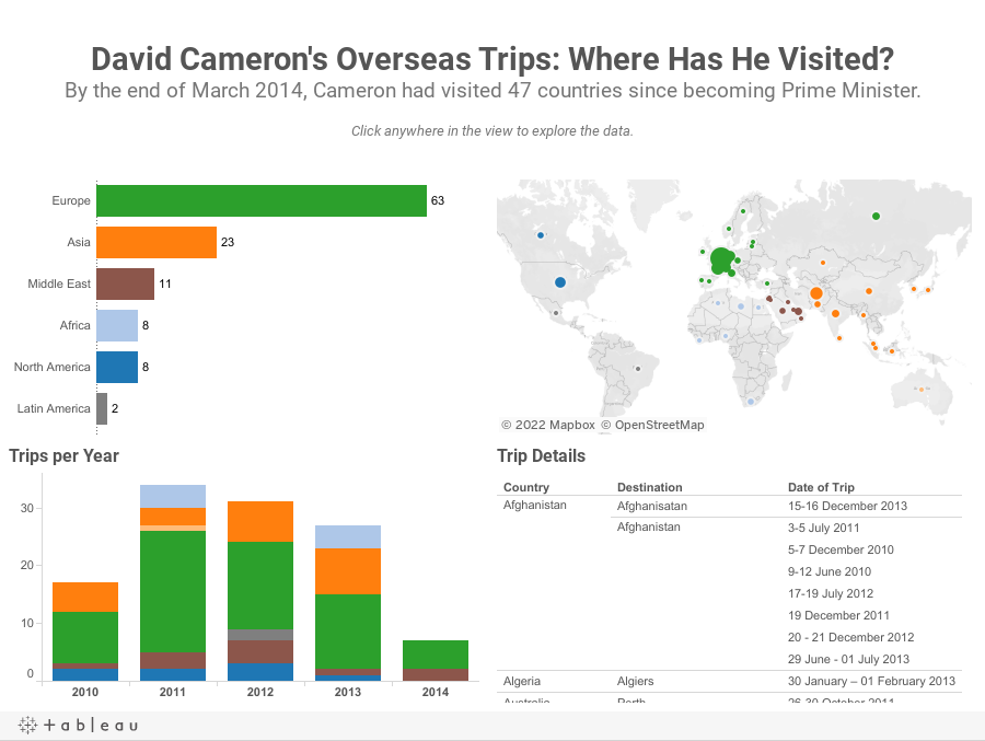 David Cameron's Overseas Trips: Where Has He Visited?By the end of March 2014, Cameron had visited 47 countries since becoming Prime Minister.Click anywhere in the view to explore the data.