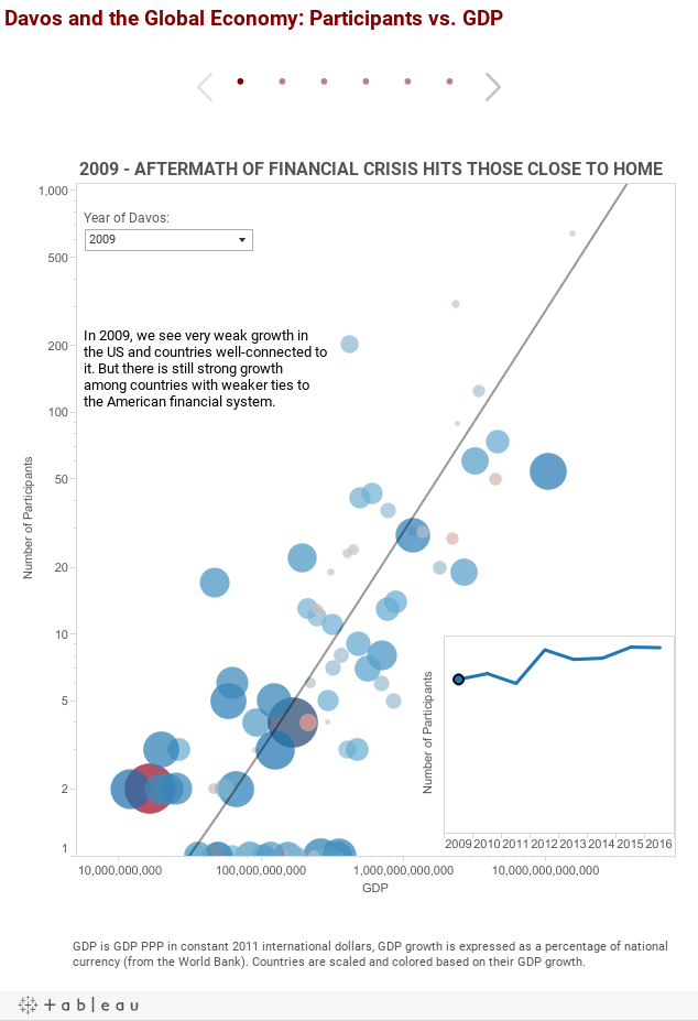 Davos and the Global Economy: Participants vs. GDP