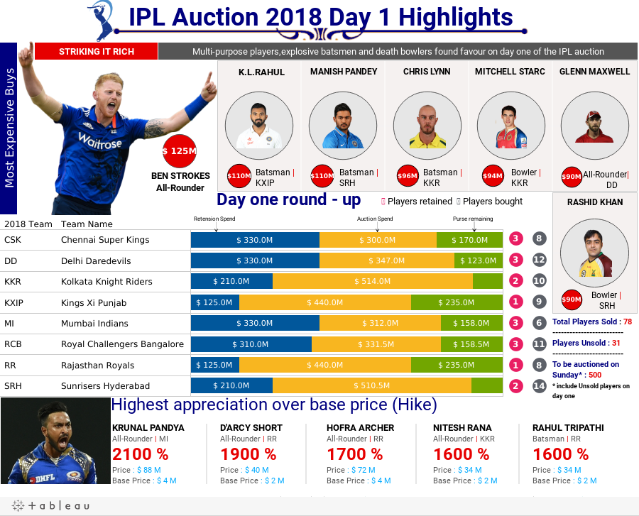 Day one -IPL Highlights