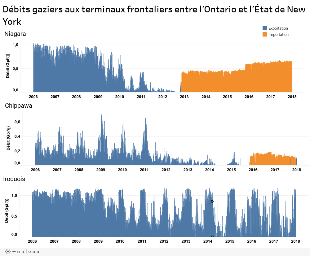 Débits gaziers aux terminaux frontaliers entre l'Ontario et l'État de New York
