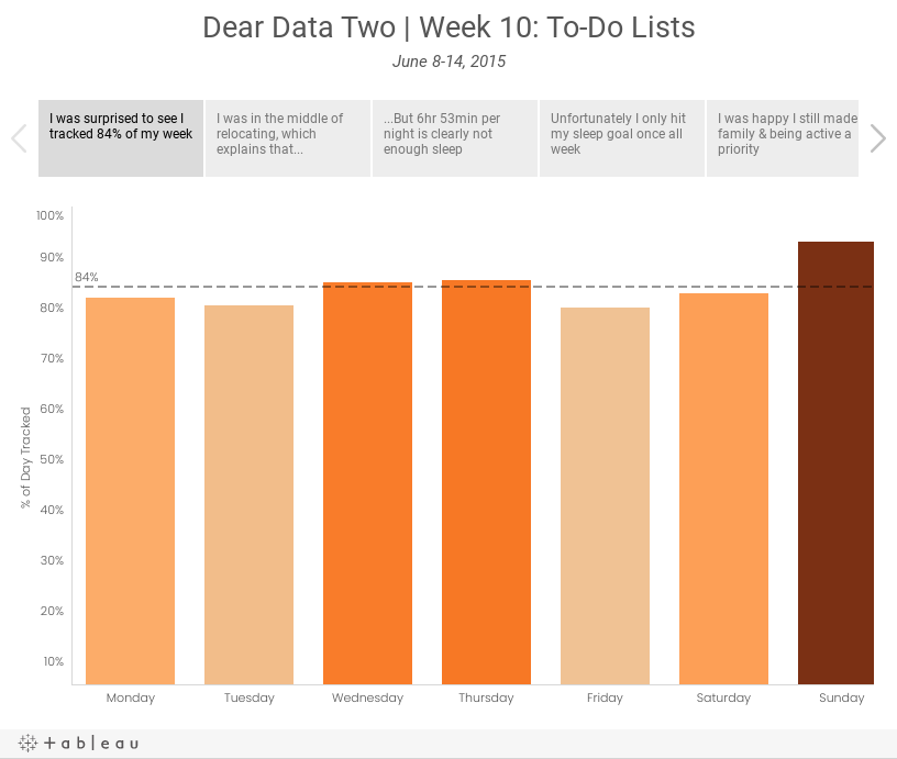 Dear Data Two | Week 10: To-Do ListsJune 8-14, 2015