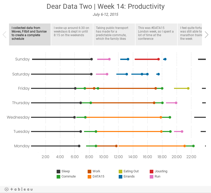 Dear Data Two | Week 14: ProductivityJuly 6-12, 2015