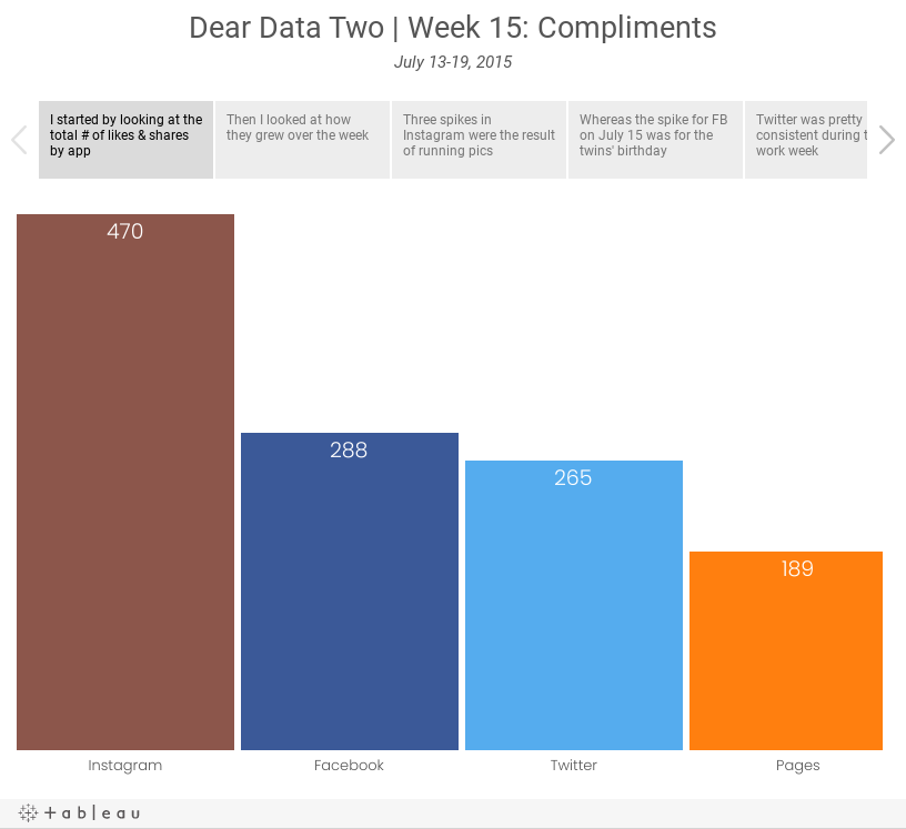 Dear Data Two | Week 15: ComplimentsJuly 13-19, 2015