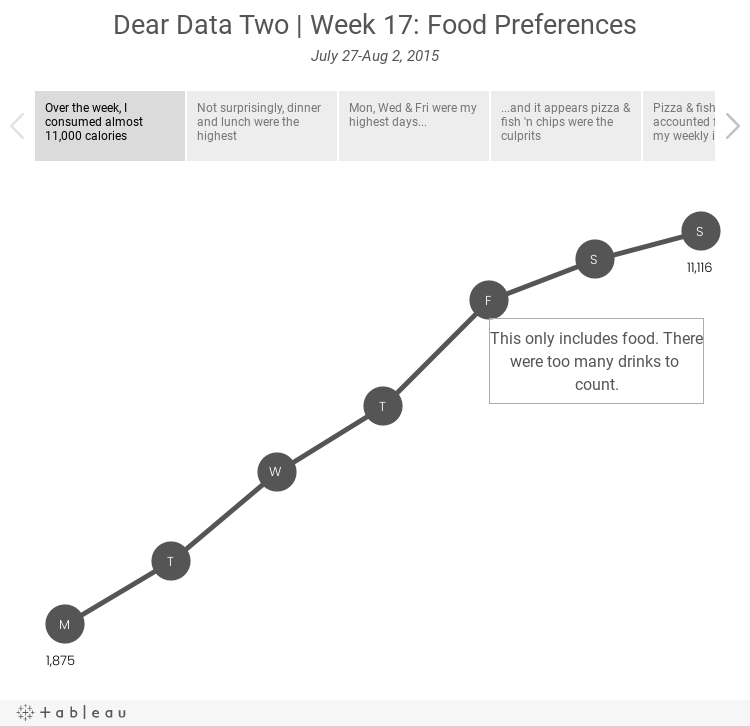 Dear Data Two | Week 17: Food PreferencesJuly 27-Aug 2, 2015