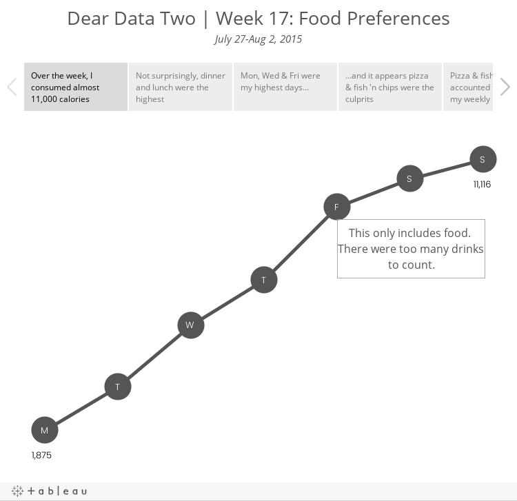 Dear Data Two | Week 17: Food PreferencesJuly 27-Aug 2, 2015