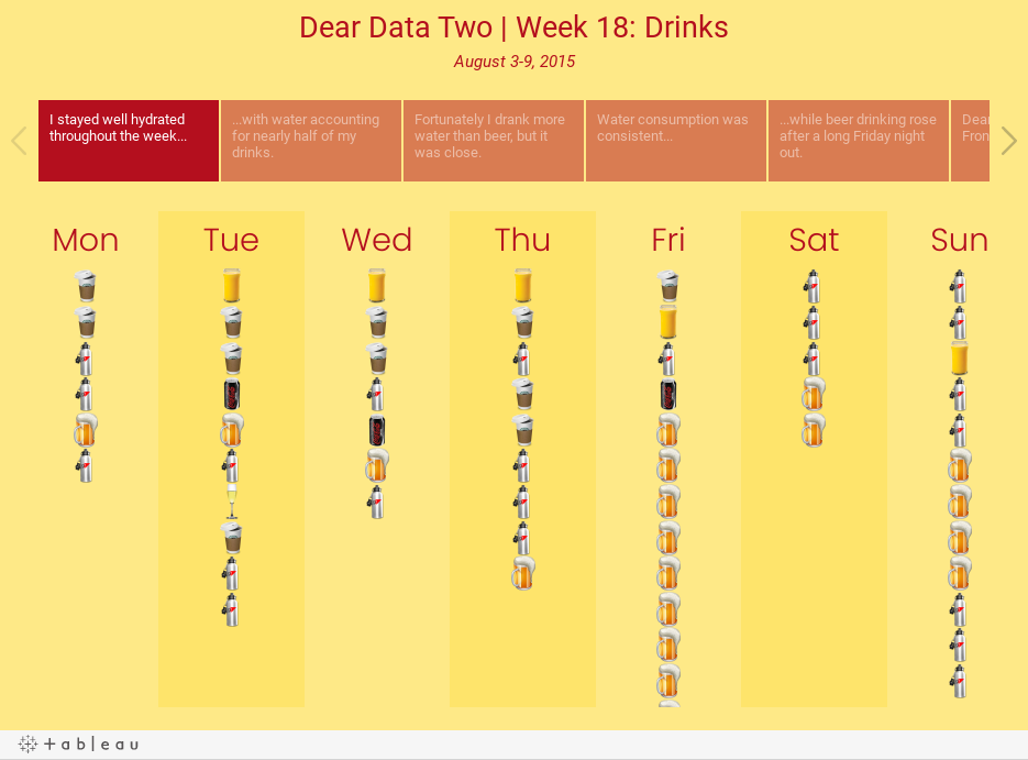 Dear Data Two | Week 18: DrinksAugust 3-9, 2015
