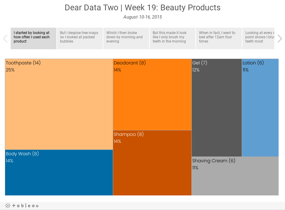 Dear Data Two | Week 19: Beauty ProductsAugust 10-16, 2015