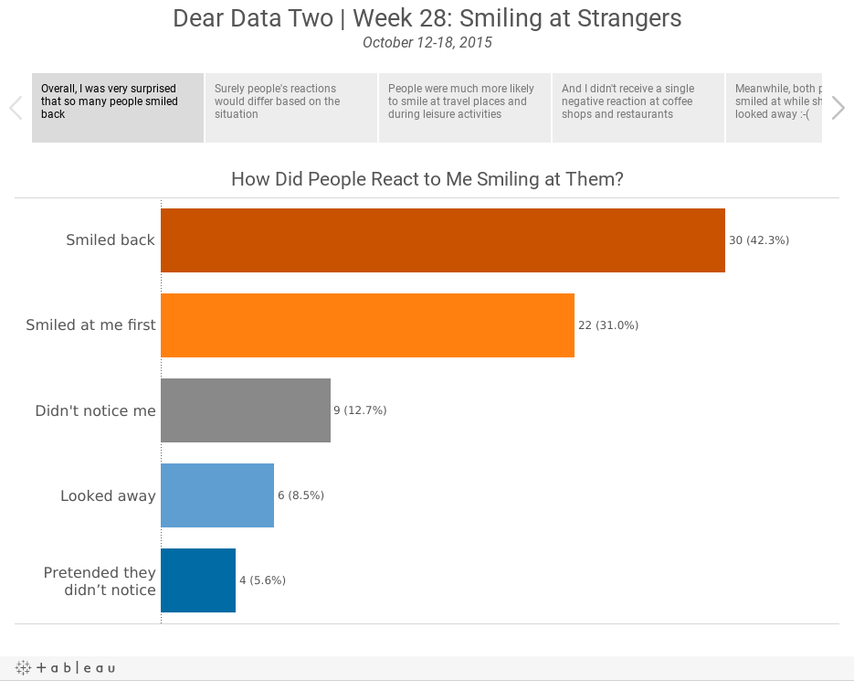 Dear Data Two | Week 28: Smiling at StrangersOctober 12-18, 2015