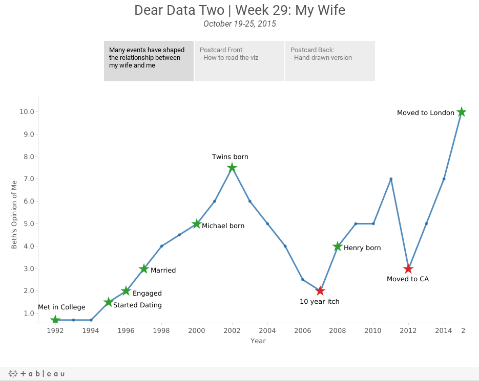 Dear Data Two | Week 29: My WifeOctober 19-25, 2015