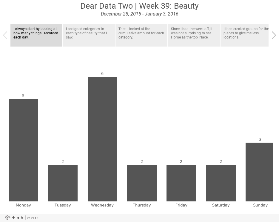 Dear Data Two | Week 39: BeautyDecember 28, 2015 - January 3, 2016