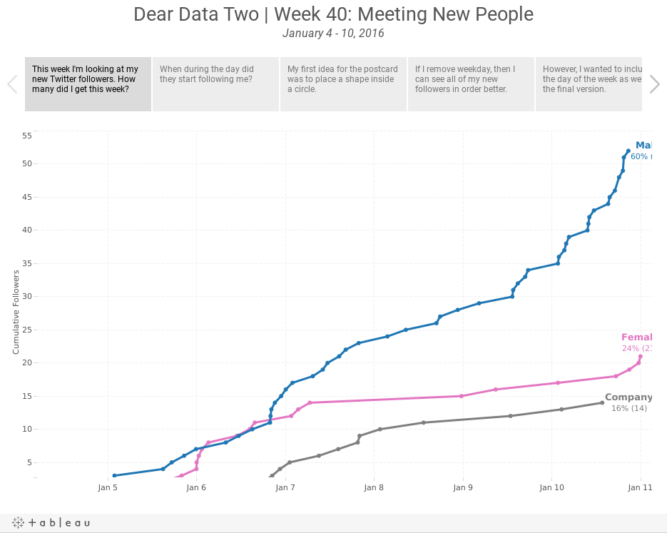 Dear Data Two | Week 40: Meeting New PeopleJanuary 4 - 10, 2016