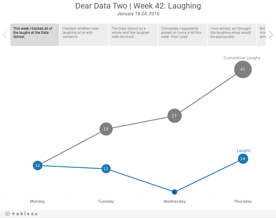 Dear Data Two | Week 42: LaughingJanuary 18-24, 2016