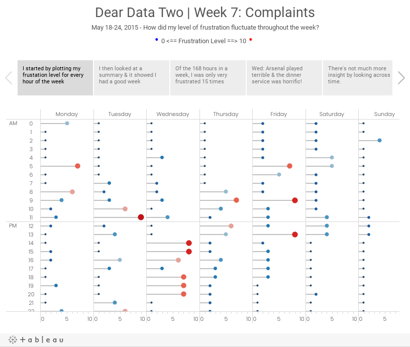 Dear Data Two | Week 7: ComplaintsMay 18-24, 2015 - How did my level of frustration fluctuate throughout the week?• 0 <== Frustration Level ==> 10 •