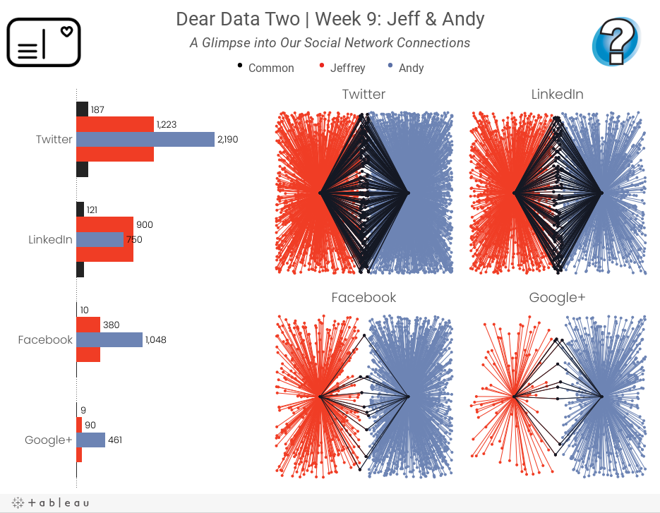 Dear Data Two | Week 9: Jeff & AndyA Glimpse into Our Social Network Connections• Common       • Jeffrey      • Andy