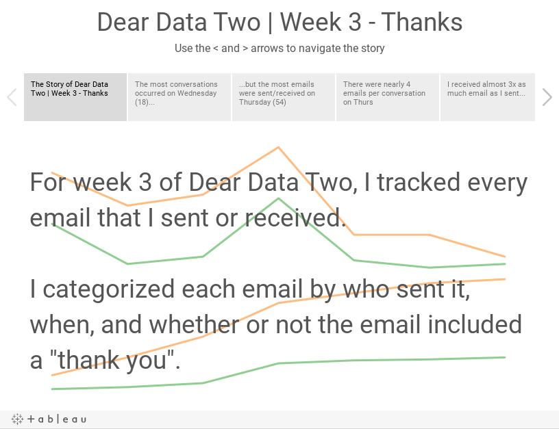 Dear Data Two | Week 3 - ThanksUse the < and > arrows to navigate the story