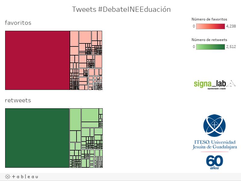 Tweets #DebateINEEduación
