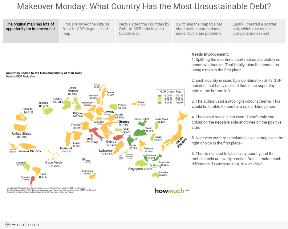 Makeover Monday: What Country Has the Most Unsustainable Debt?