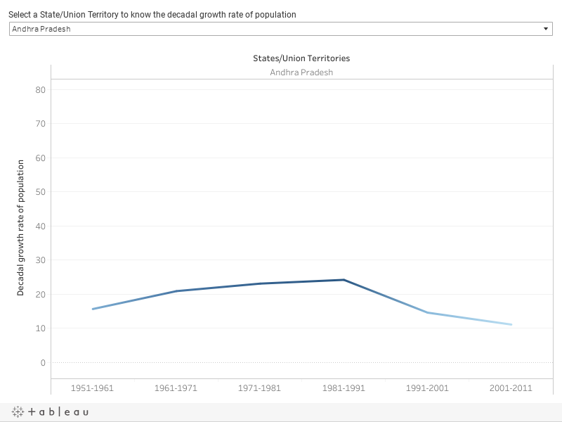Decadal population growth rate