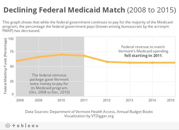 Declining Federal Medicaid Match (2008 to 2015)