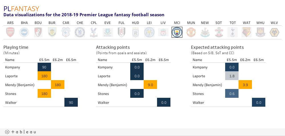Premier League Fantasy Football Blog